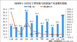 2020年12月辽宁省包装专用设备产量数据统计分析