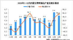2020年12月内蒙古塑料制品产量数据统计分析
