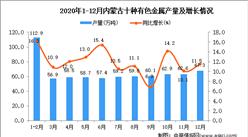 2020年12月内蒙古十种有色金属产量数据统计分析