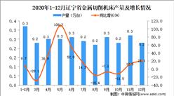 2020年12月辽宁省金属切削机床产量数据统计分析