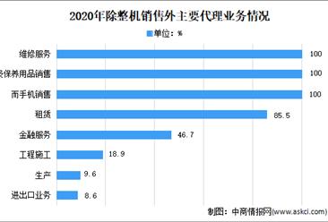 2021年中国工程机械流通行业市场现状分析:向多元化推进