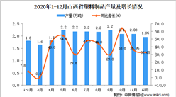 2020年12月山西省塑料制品产量数据统计分析