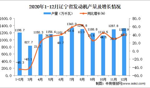 2020年12月辽宁省发动机产量数据统计分析