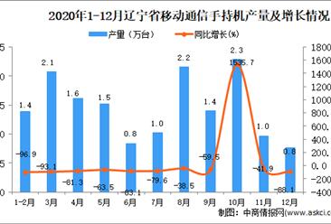 2020年12月辽宁省移动通信手持机产量数据统计分析