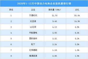 2020年中国动力电池企业装机量TOP10排行榜