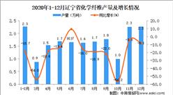 2020年12月辽宁省化学纤维产量数据统计分析