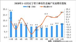 2020年12月辽宁省十种有色金属产量数据统计分析