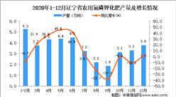 2020年12月辽宁省农用氮磷钾化肥产量数据统计分析