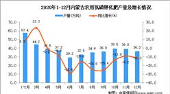 2020年12月内蒙古农用氮磷钾化肥产量数据统计分析