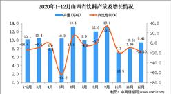 2020年12月山西省饮料产量数据统计分析