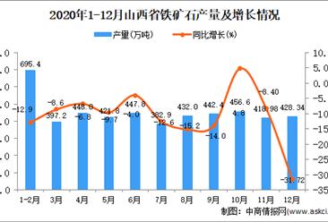 2020年12月山西省铁矿石产量数据统计分析