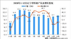 2020年12月辽宁省铝材产量数据统计分析