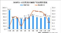 2020年12月黑龙江省钢材产量数据统计分析