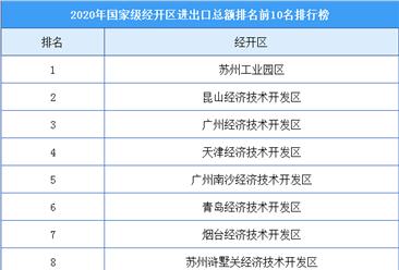 2020年国家级经开区进出口总额排行榜(TOP10)