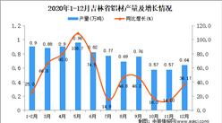 2020年12月吉林省铝材产量数据统计分析
