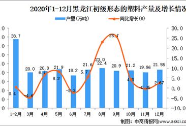 2020年12月黑龙江省初级形态的塑料产量数据统计分析