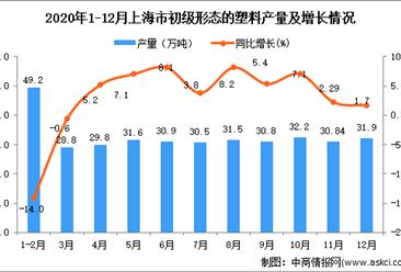 2020年12月上海市初级形态的塑料产量数据统计分析