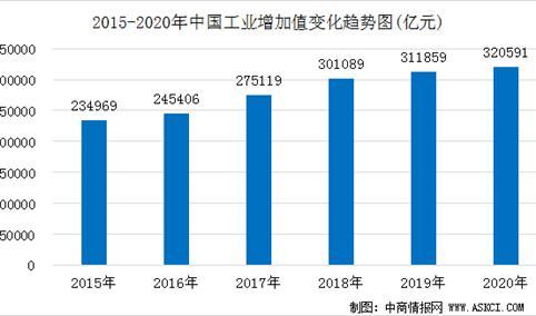 2021年中国平板电脑市场规模及发展趋势预测(图)
