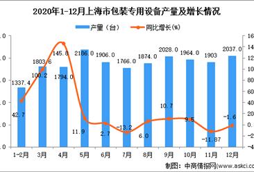 2020年12月上海市包装专用设备产量数据统计分析