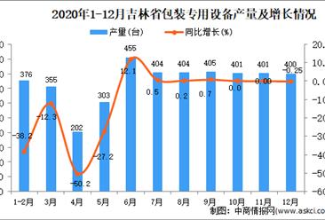 2020年12月吉林省包装专用设备产量数据统计分析
