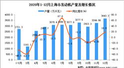 2020年12月上海市发动机产量数据统计分析