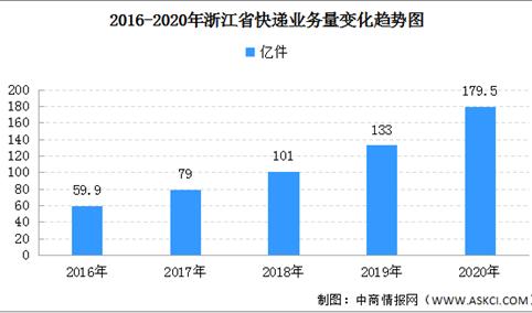 2020年浙江省快递业务量179.5亿件 同比增长35.3%