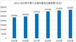 2020年我国工业经济稳定恢复  工业增加值同比增长2.8%(图)