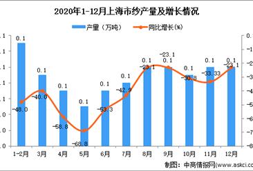 2020年12月上海市纱产量数据统计分析