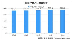 2020年沈阳户籍人口大数据分析:男性比女性少 人口老龄化严重(图)