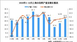 2020年12月上海市饮料产量数据统计分析