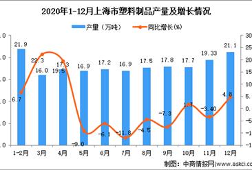 2020年12月上海市塑料制品产量数据统计分析
