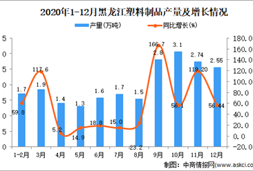 2020年12月黑龙江省塑料制品产量数据统计分析