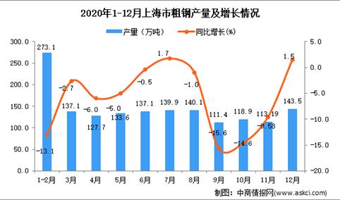 2020年12月上海市粗钢产量数据统计分析