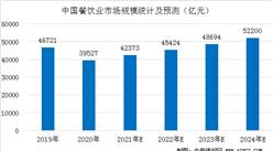 中国餐饮行业市场规模预测:预计2021年餐饮业重回4万亿时代(图)