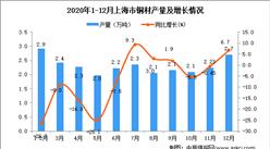 2020年12月上海市铜材产量数据统计分析