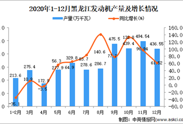 2020年12月黑龙江省发动机产量数据统计分析