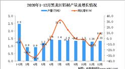 2020年12月黑龙江省铝材产量数据统计分析