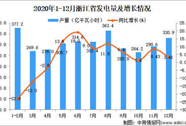 2020年12月浙江省发电量数据统计分析