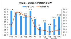 2020年12月江苏省铝材产量数据统计分析