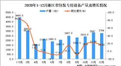 2020年12月浙江省包装专用设备产量数据统计分析