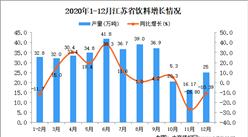 2020年12月江苏省饮料产量数据统计分析