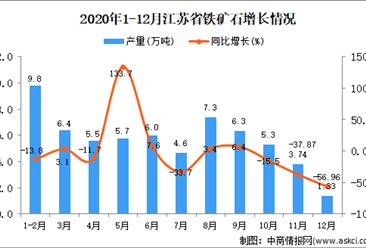 2020年12月江苏省铁矿石产量数据统计分析