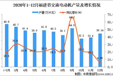 2020年12月福建省交流电动机产量数据统计分析