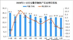 2020年12月安徽省铜材产量数据统计分析