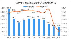 2020年12月福建省饮料产量数据统计分析
