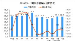 2020年12月江苏省铜材产量数据统计分析