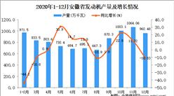 2020年12月安徽省发动机产量数据统计分析