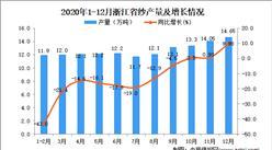 2020年12月浙江省纱产量数据统计分析
