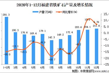 2020年12月福建省铁矿石产量数据统计分析