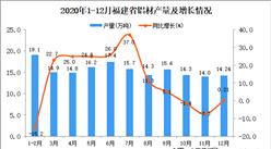 2020年12月福建省铝材产量数据统计分析
